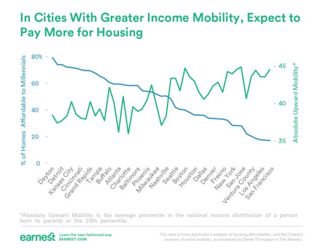 income-mobility