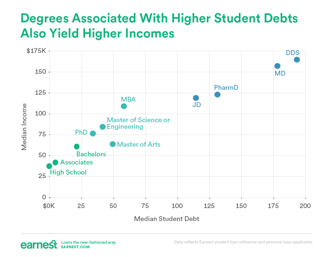 FICO millennials debt and income