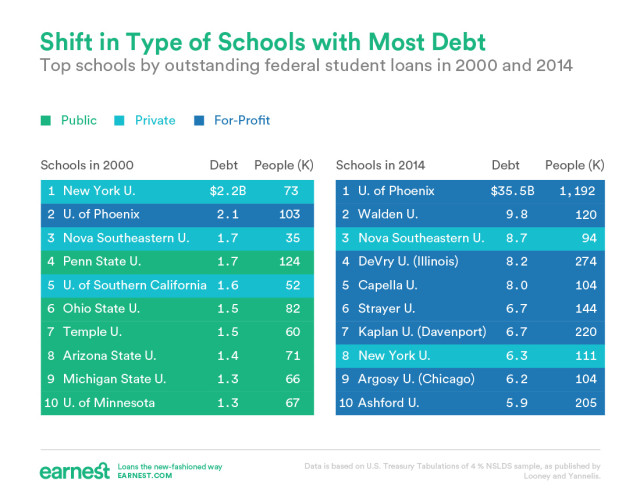 top schools for borrowing comparison