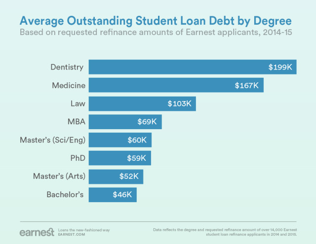 Student Loan Refinance >> Student Loan Refinancing Is Poised To Be The Next Big Employee Benefit
