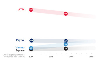 Payments Increasingly Going Digital