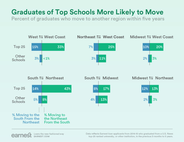 college graduates moving metros (1)