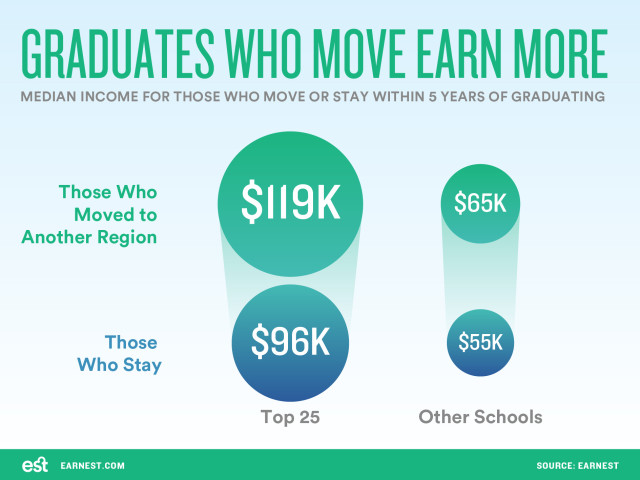 Grads-who-move-earn-more