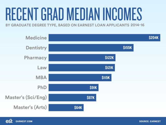 SLO-incomes-by-grad-degree