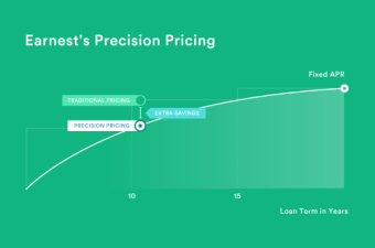 precision pricing graph