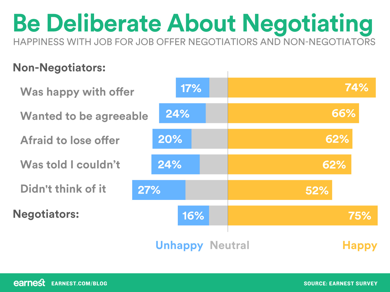 Bar graph showing that people who negotiate their job offer, or didn't negotiate because they were happy with their offer, are much more likely to be happy with the resulting job than people who simply forgot to negotiate.