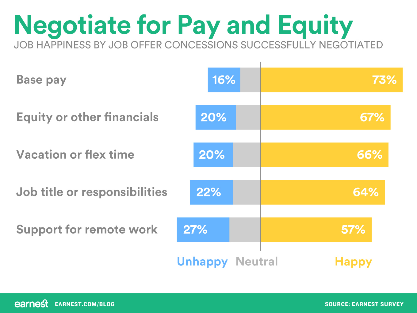 negotiate-for-pay