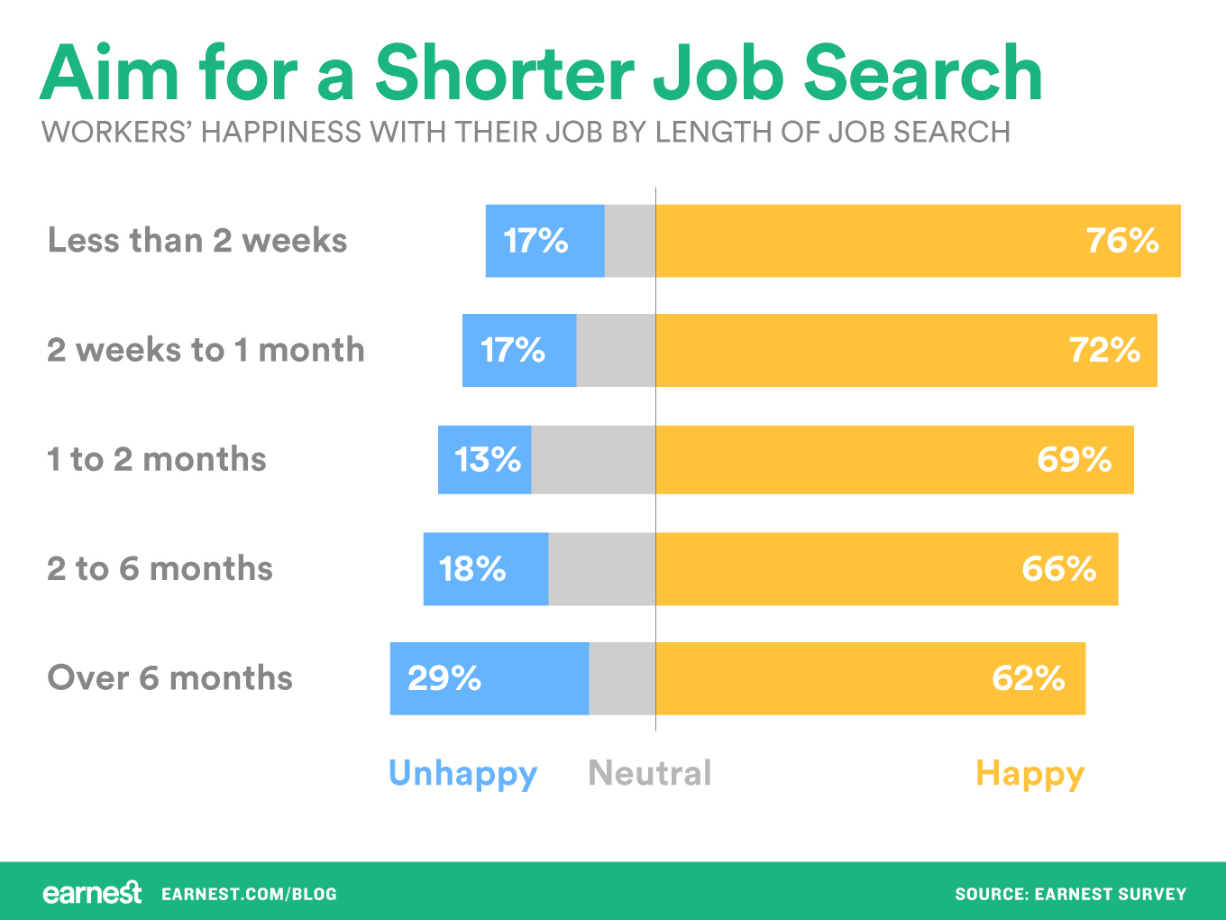 short-job-searches-best
