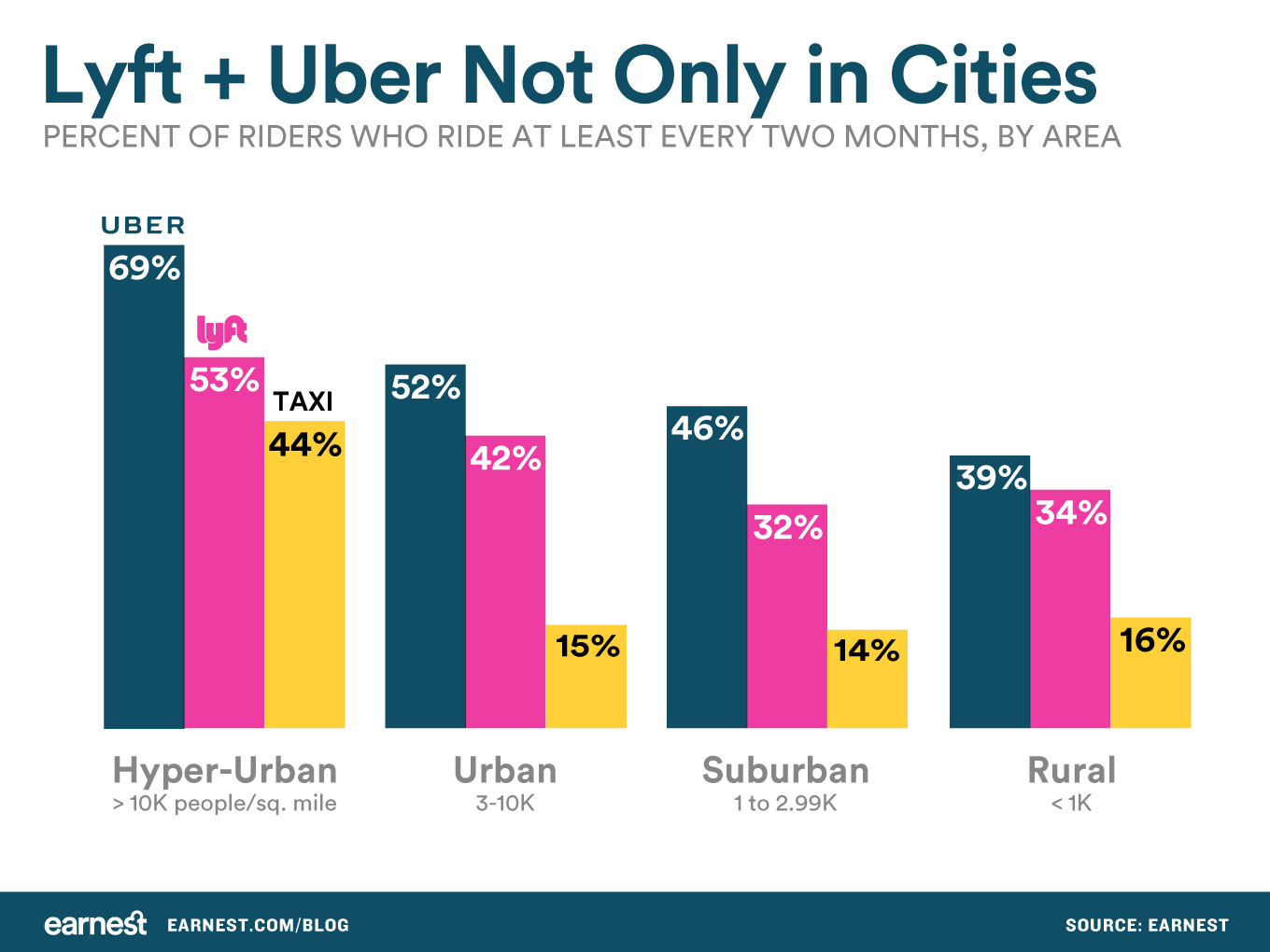 Lyft-Uber-not-only-in-cities