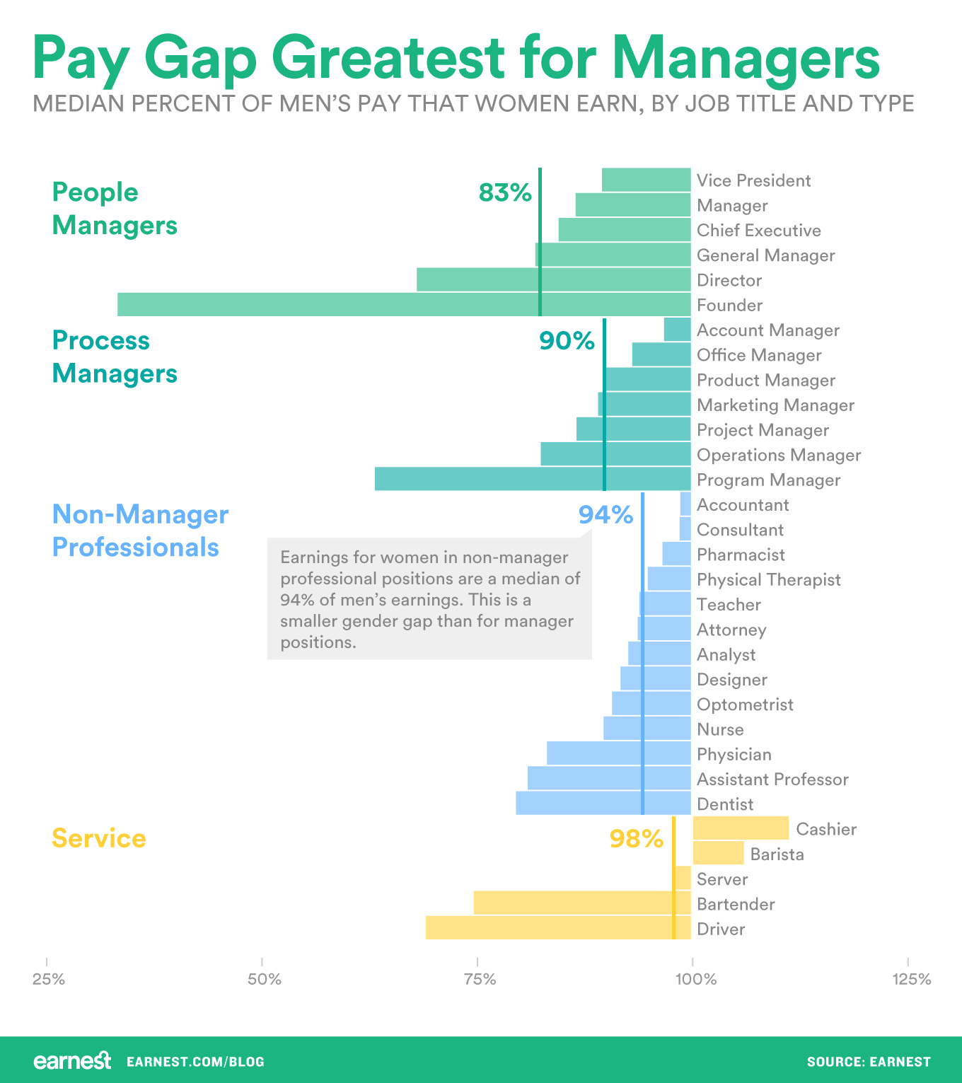 pay-gap-greatest-for-managers