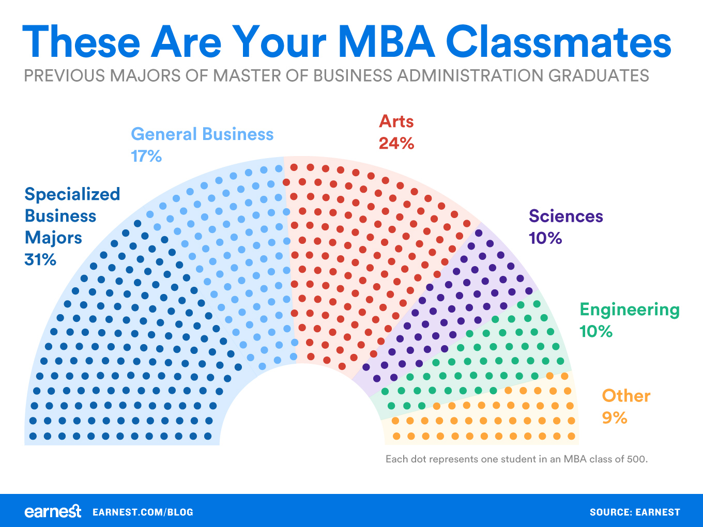 MBA-classmate-majors