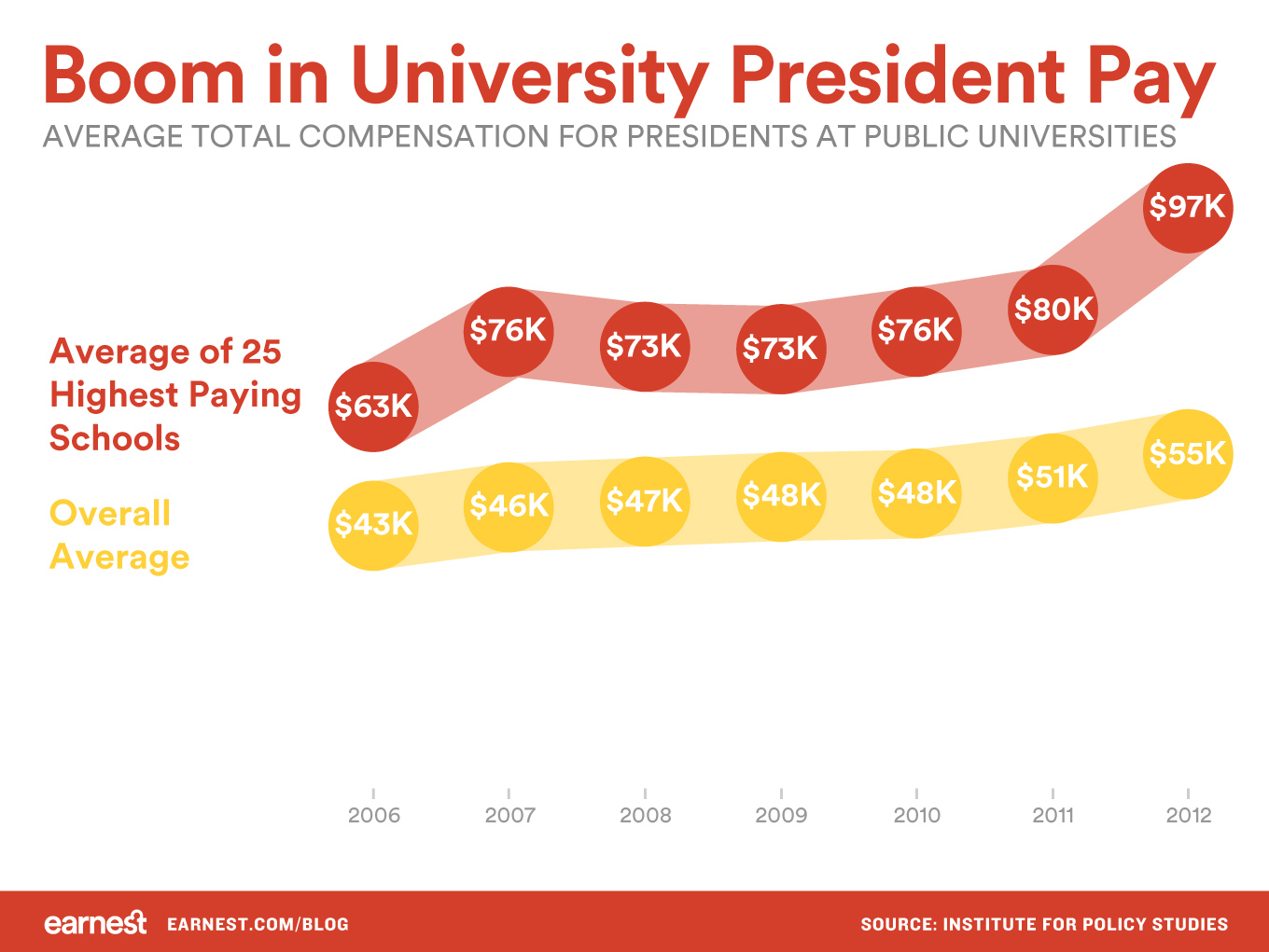 boom-in-university-president-pay-1