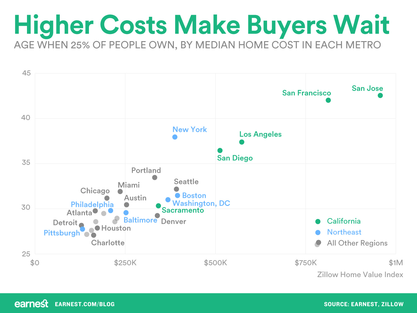 higher-costs-make-buyers-wait