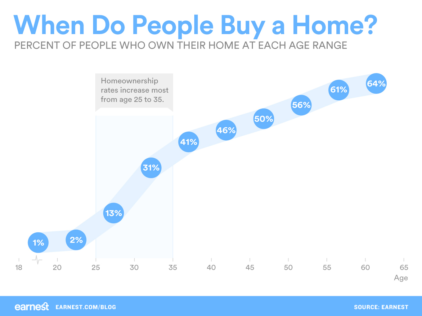 when-do-people-buy-a-home