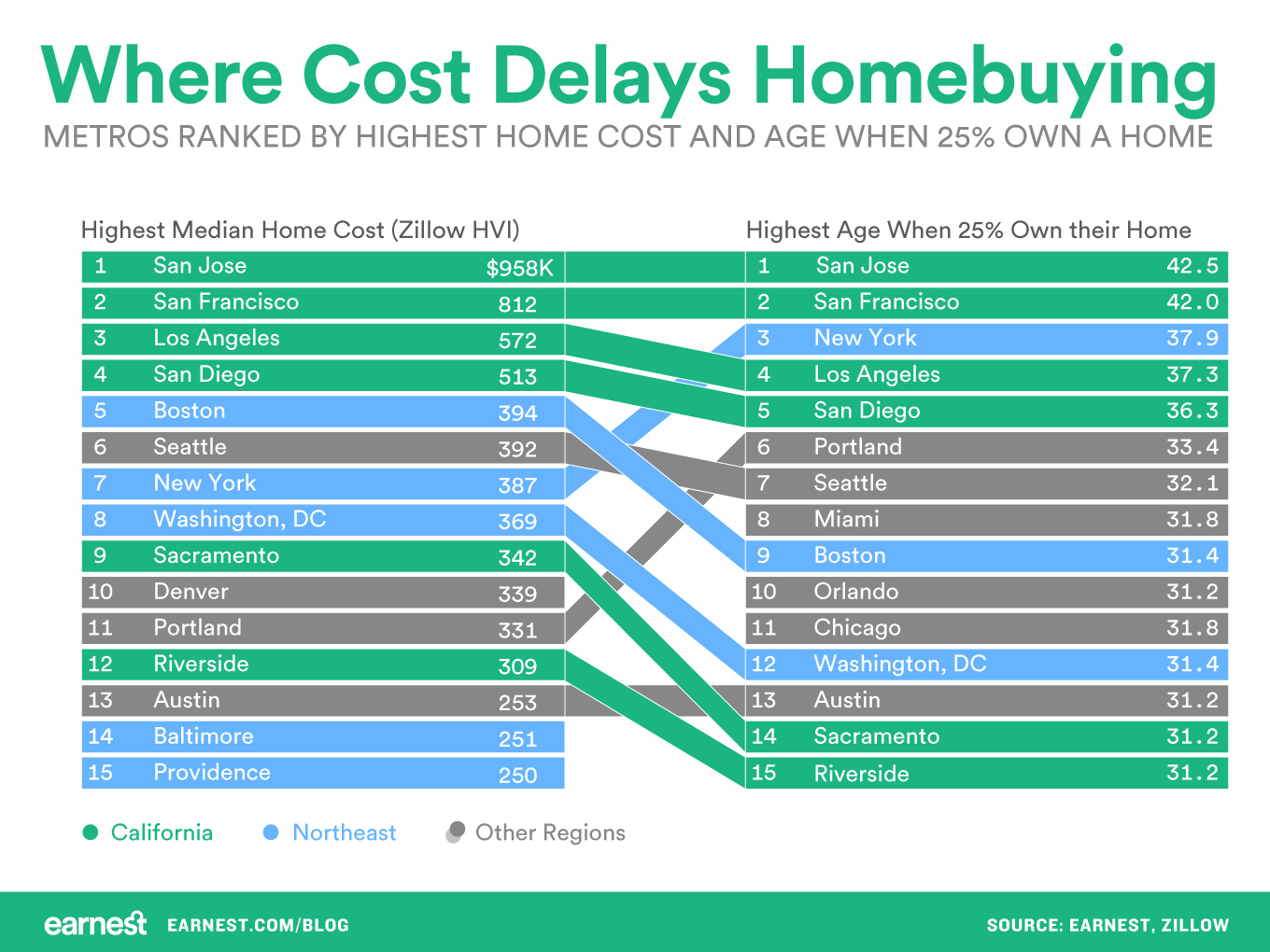 where-cost-delays-homebuying
