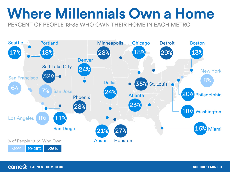 where-millennials-own-their-home