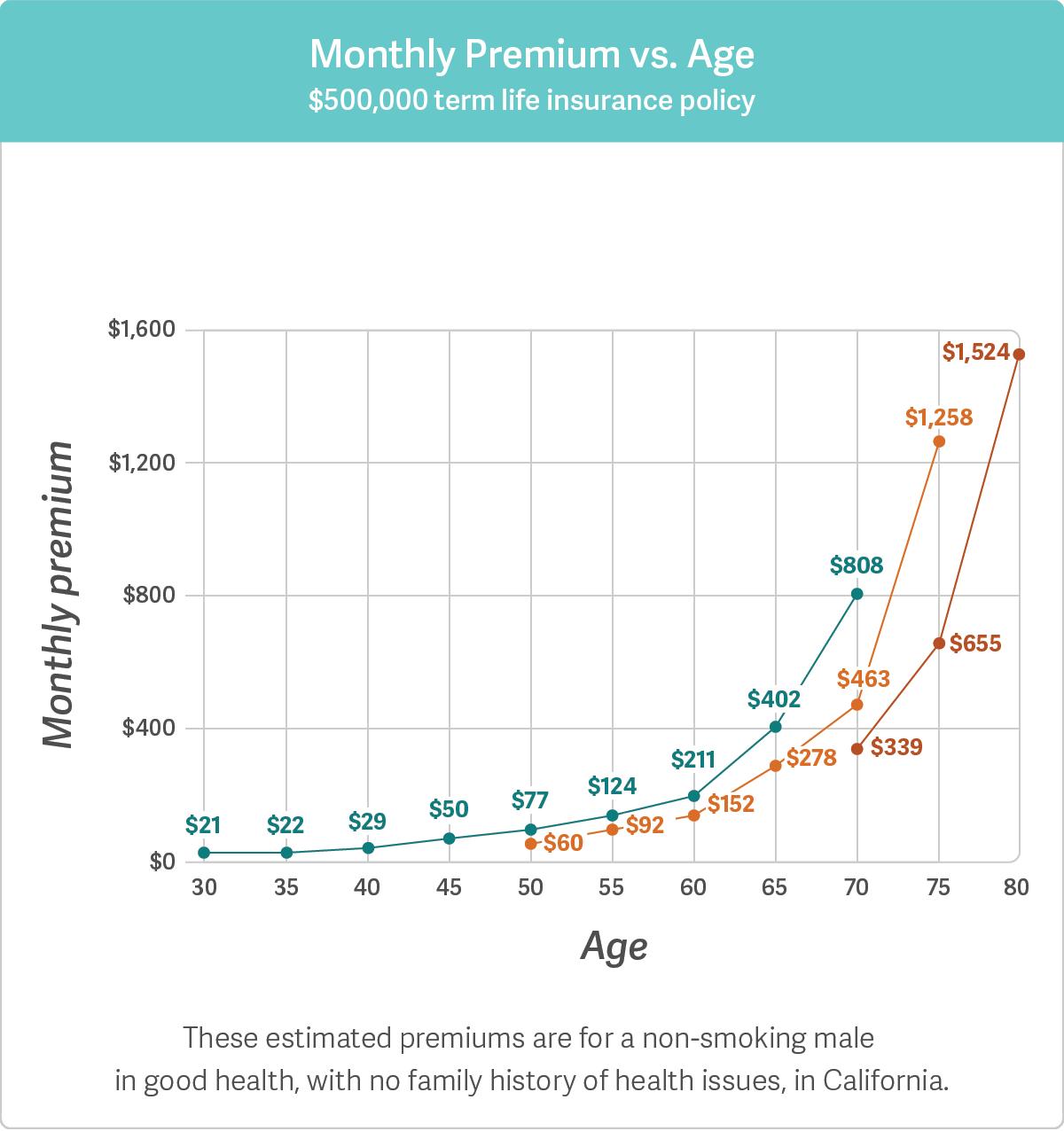 monthly-premium-vs-age-copy2x