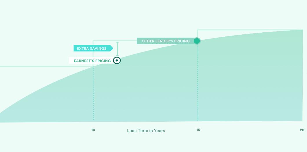 MoneyMic student loan debt