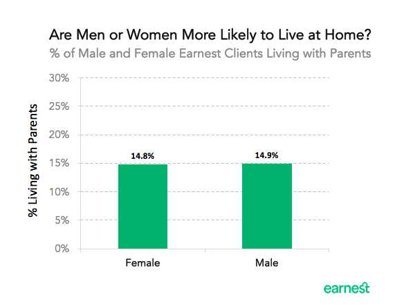 living-at-home-gender