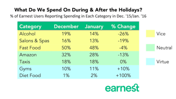 what do we spend on during and after the holidays
