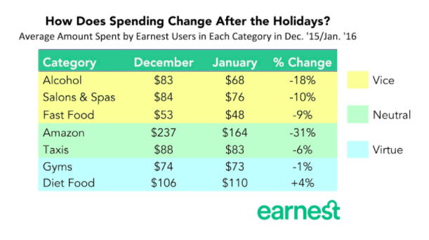 how does spending change after the holidays