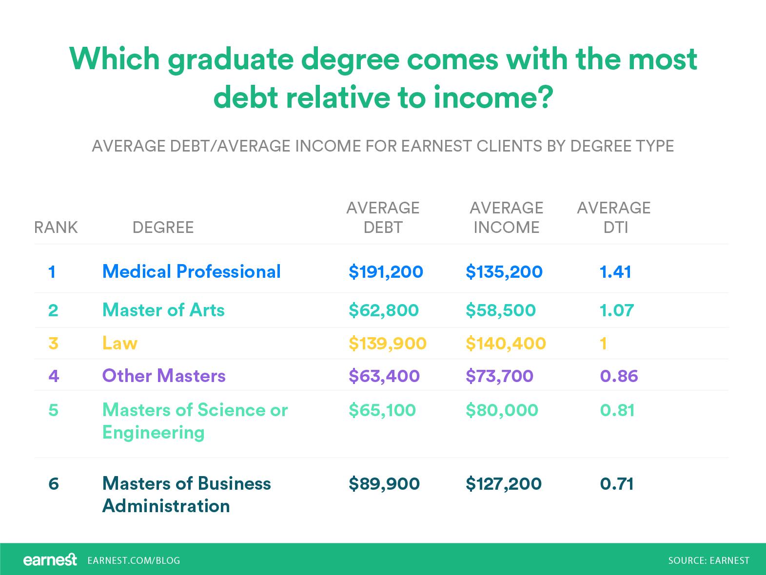 which graduate degree