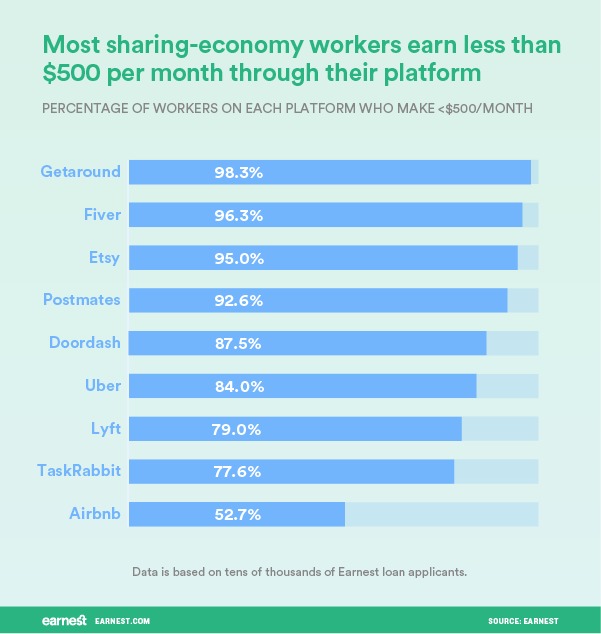 Sharing Economy: How Much Are People Really Making From It