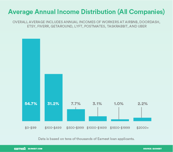 sharing economy income 3
