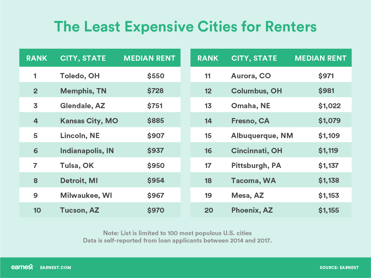 How Much Does It Cost to Rent by city least expensive