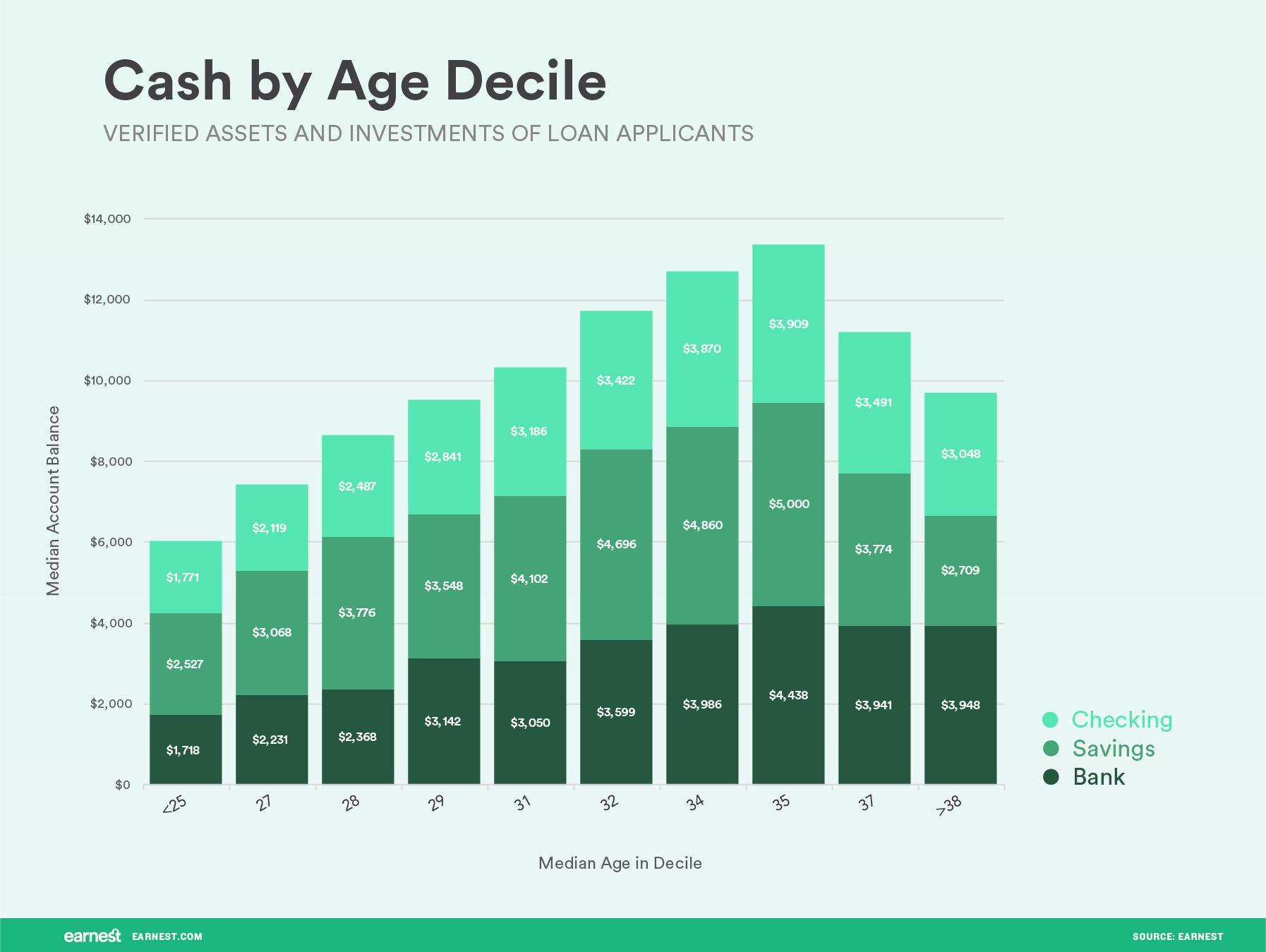 cash by age decile