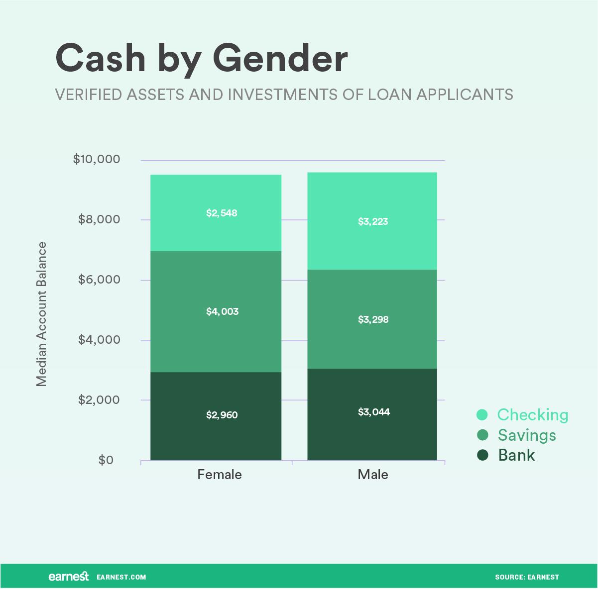 cash by gender