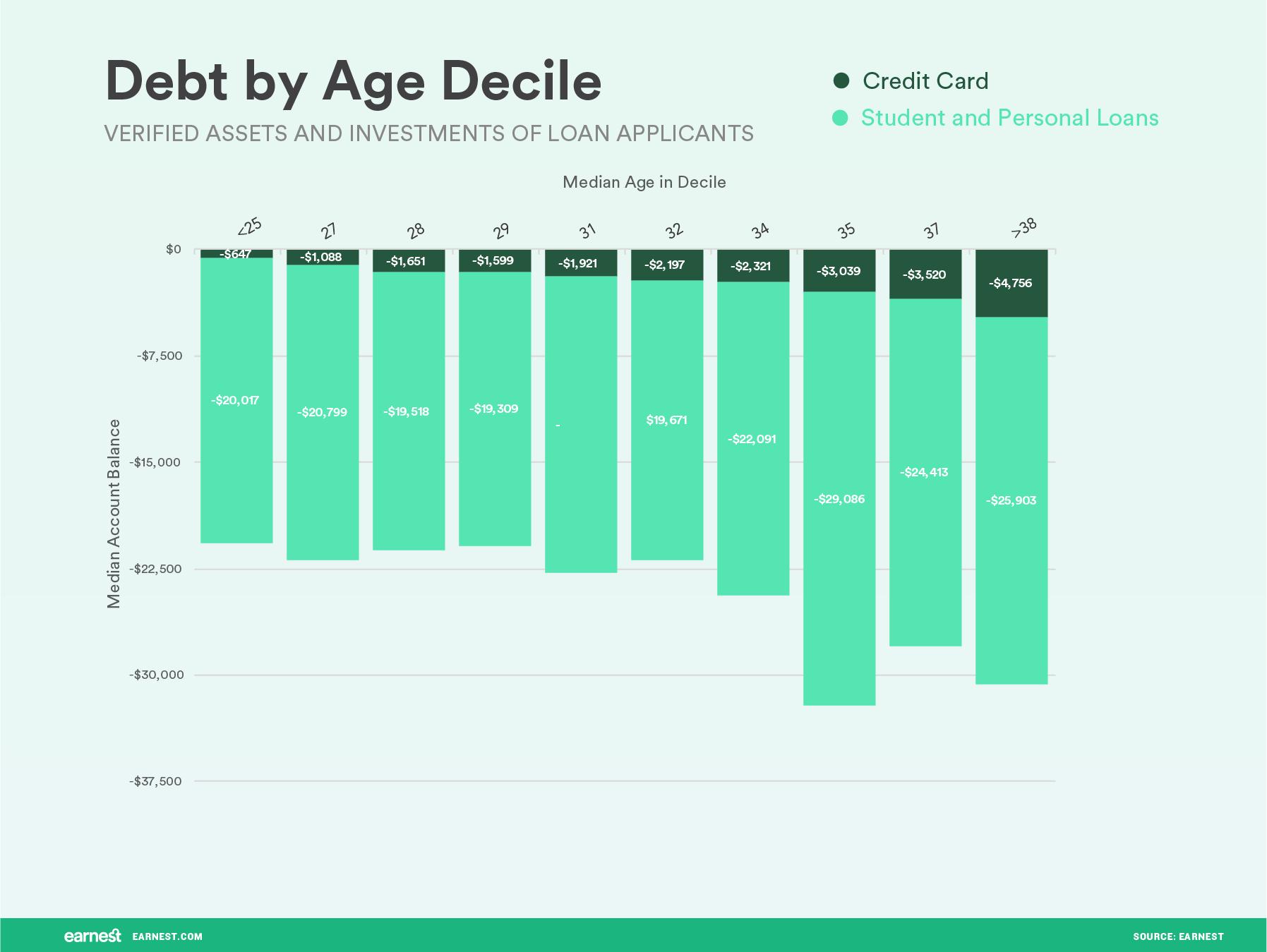 debt by age devile