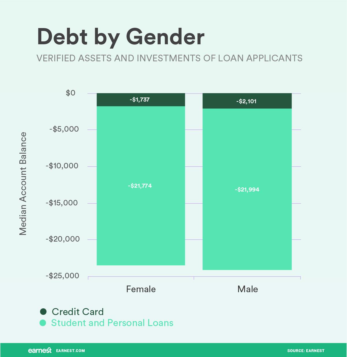 debt by gender