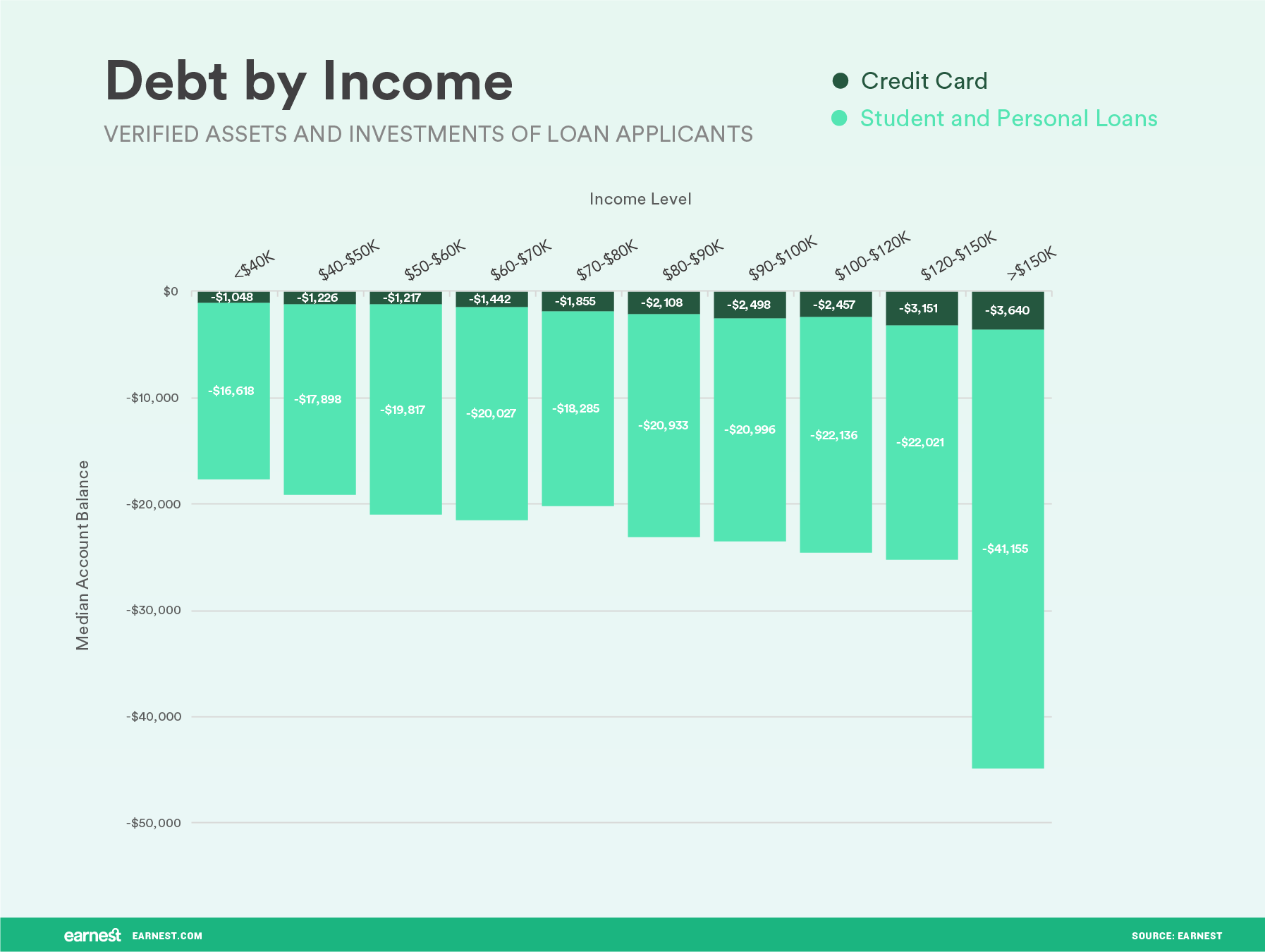 debt by income