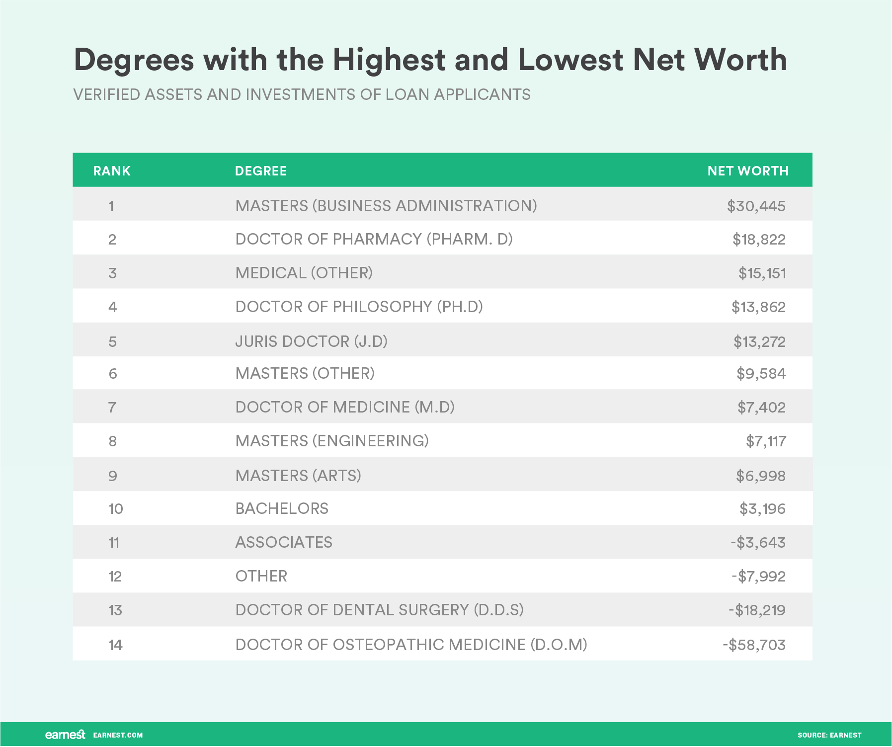 degrees with the highest and lowest net worth
