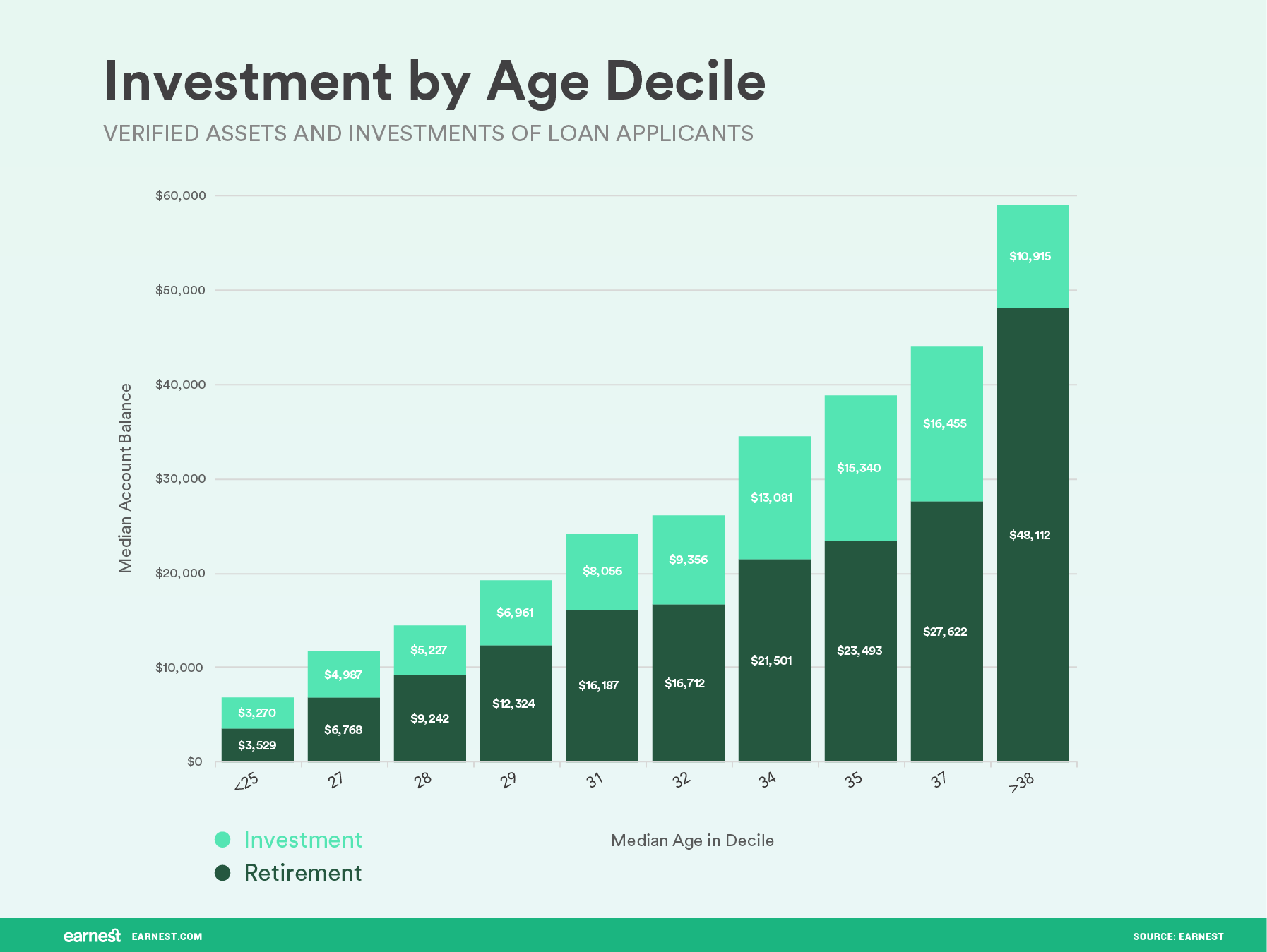 investment by age decile