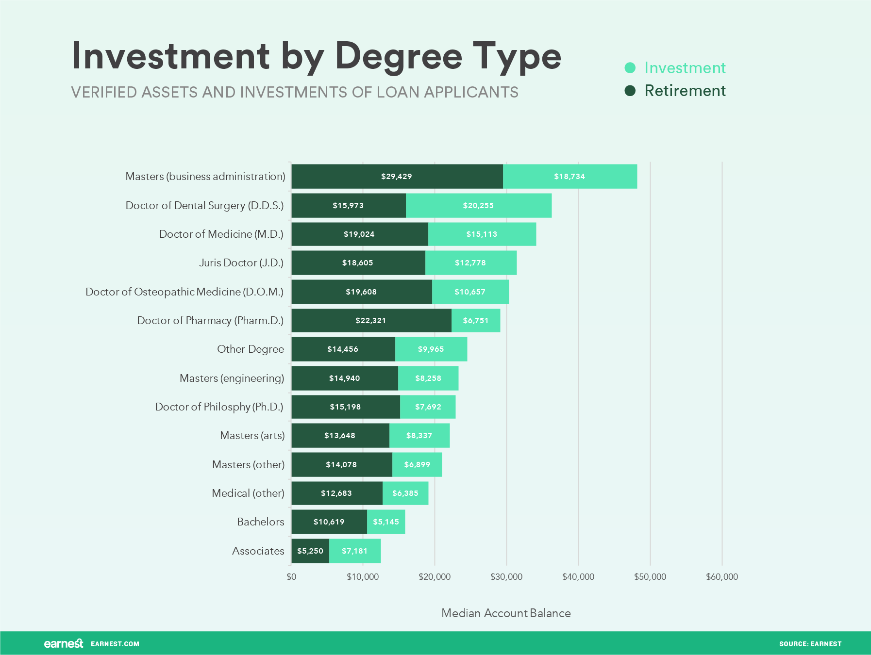 investment by degree type