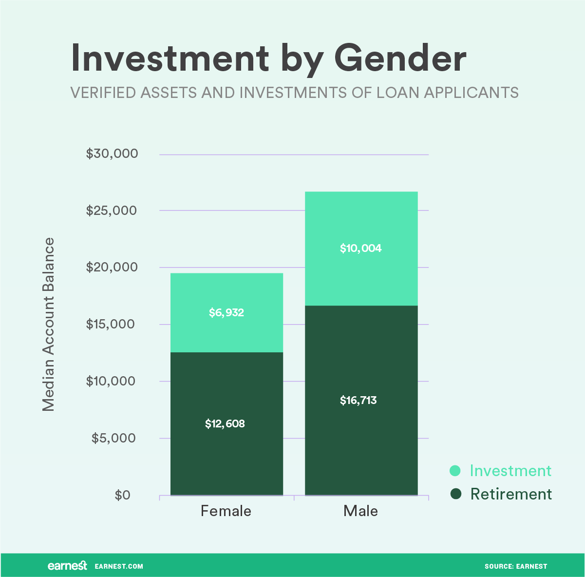 investment by gender