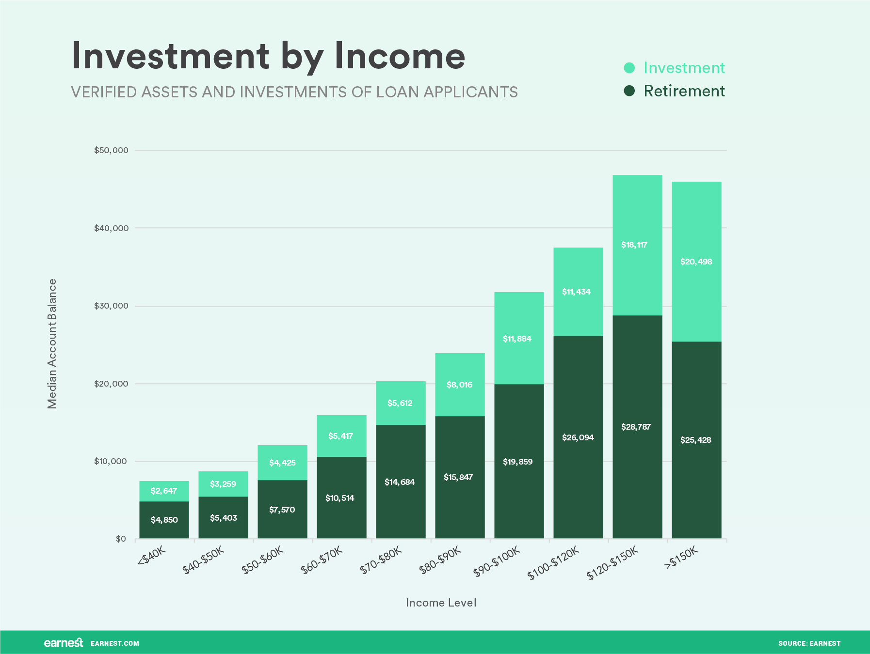 investment by income