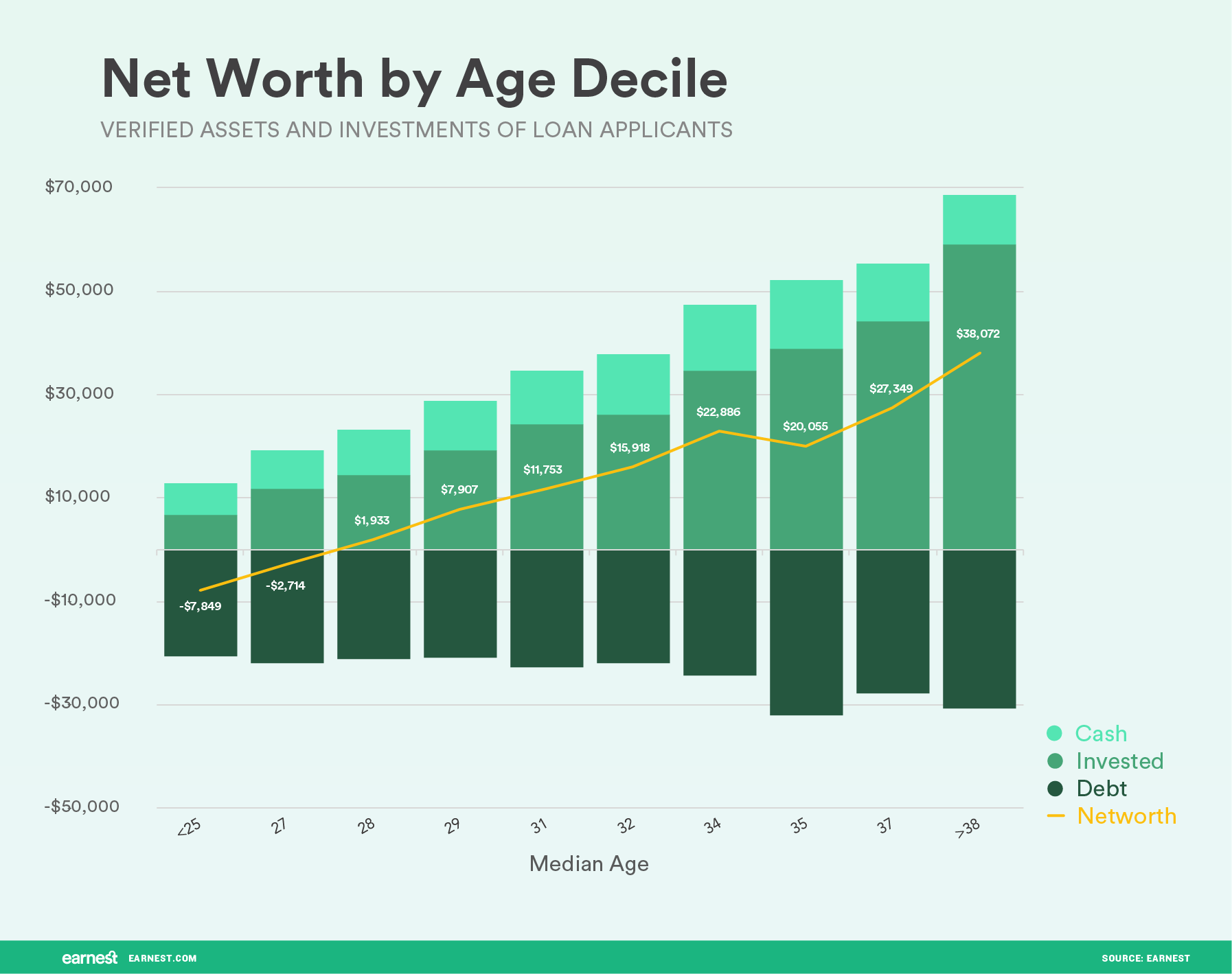 net worth by age decile