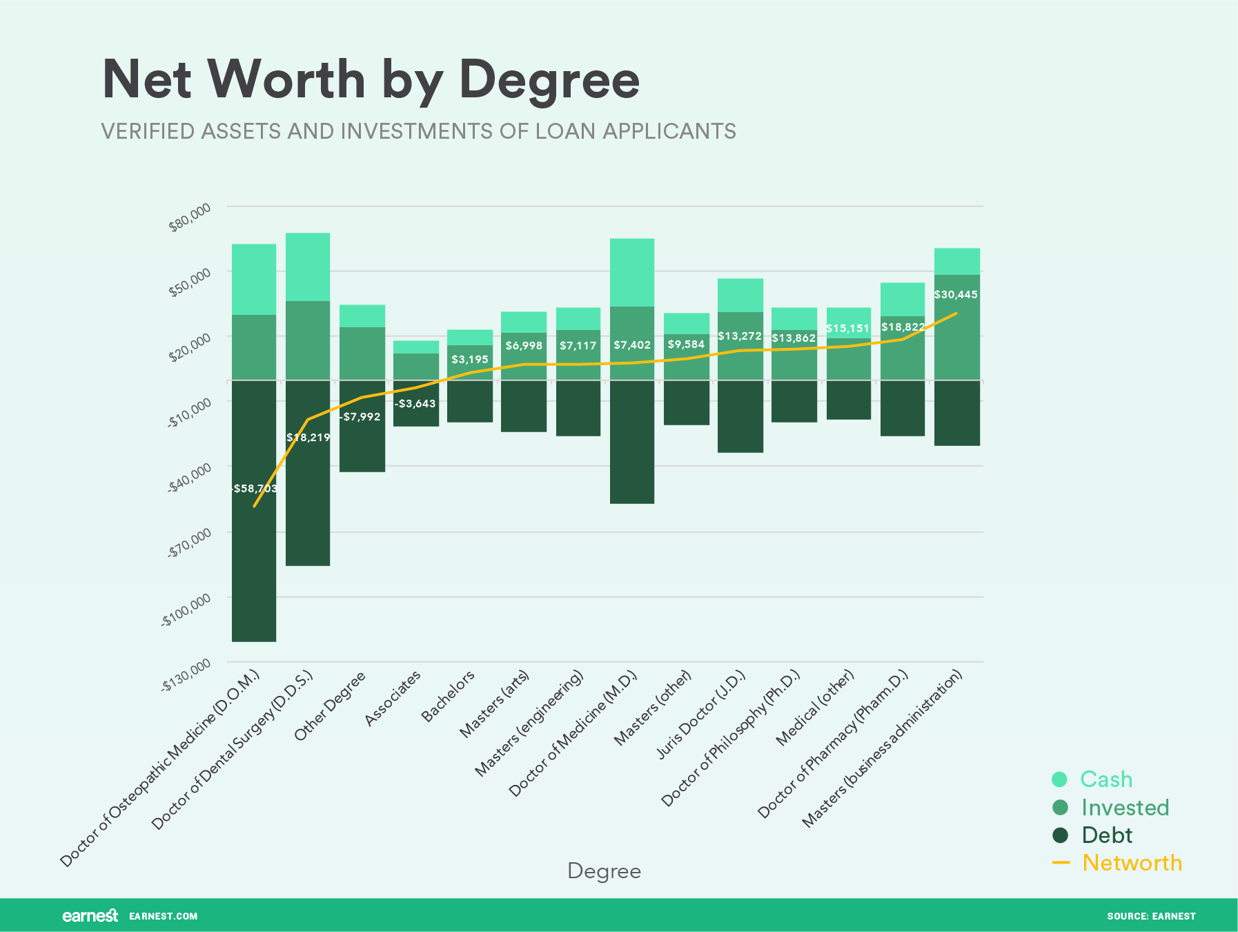 How Age Income Degree And Gender Affect Your Net Worth Earnest