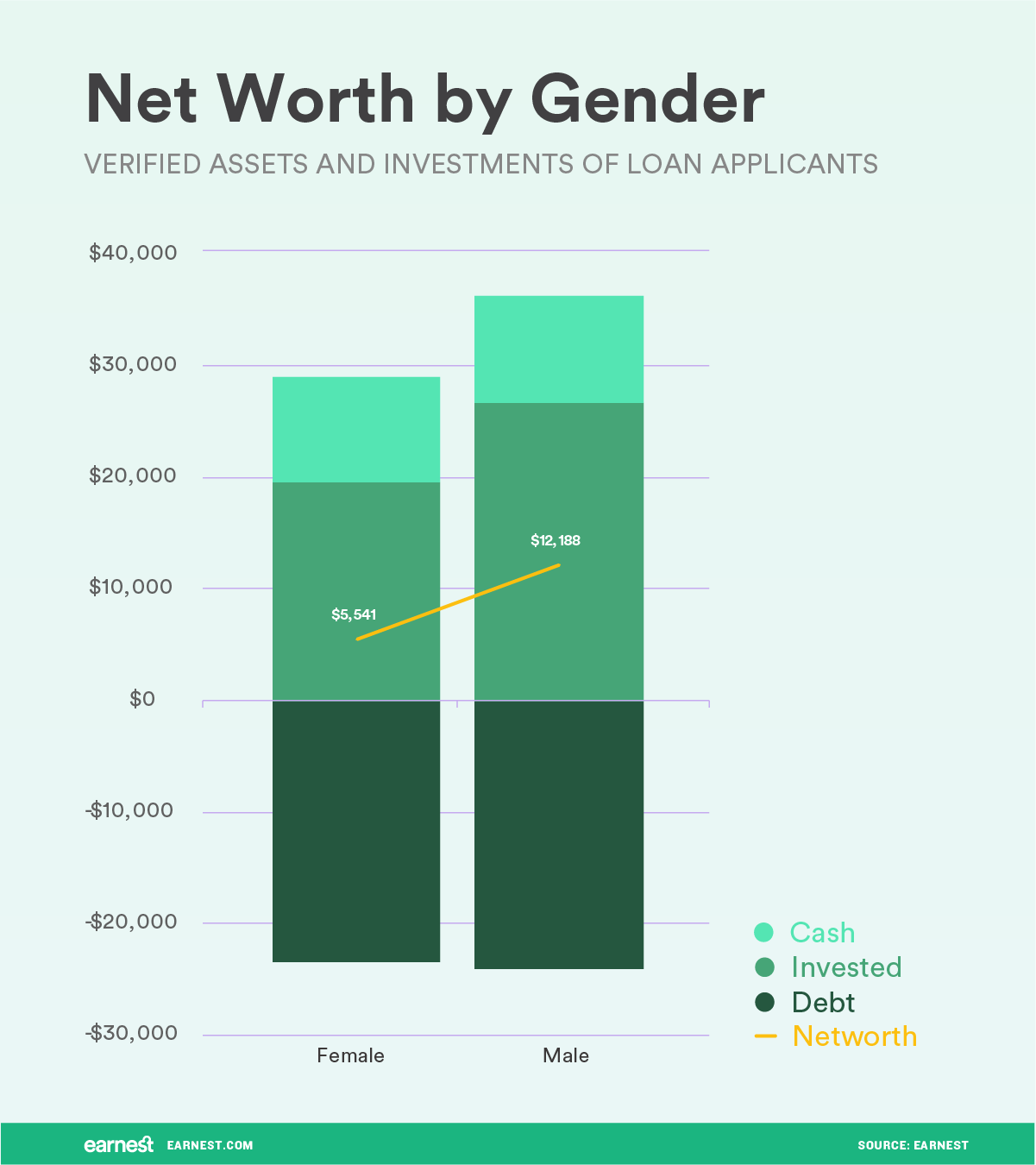 on average young professional men and women both have positive net worth however there is a large gap in net worth between men and women
