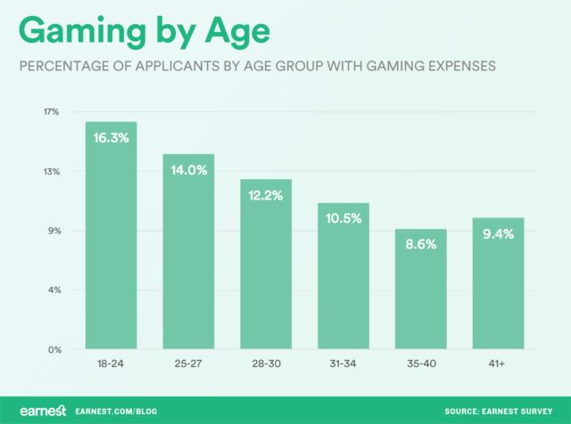 Ontario Gambling Age