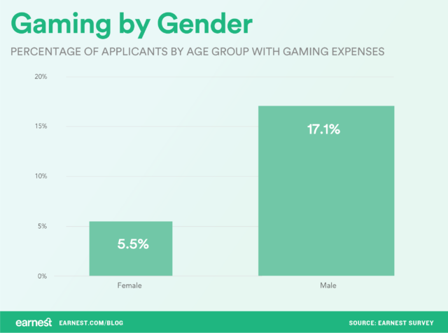 The Demographics of Video Gaming | Earnest