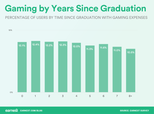 gaming by years since graduation