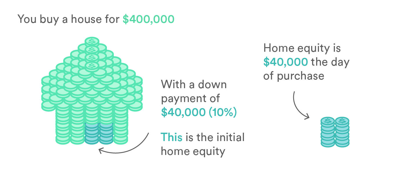 Co Signer For Home Equity Loan - Homemade Ftempo