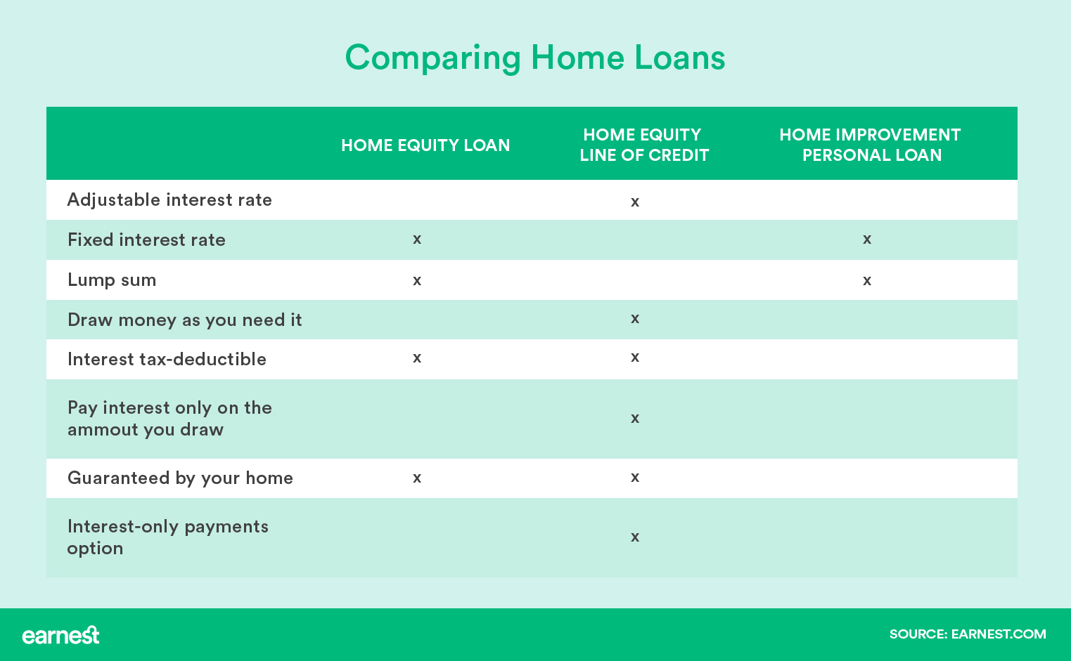 Home Equity Loan Vs Line Of Credit Vs Home Improvement Loan Earnest
