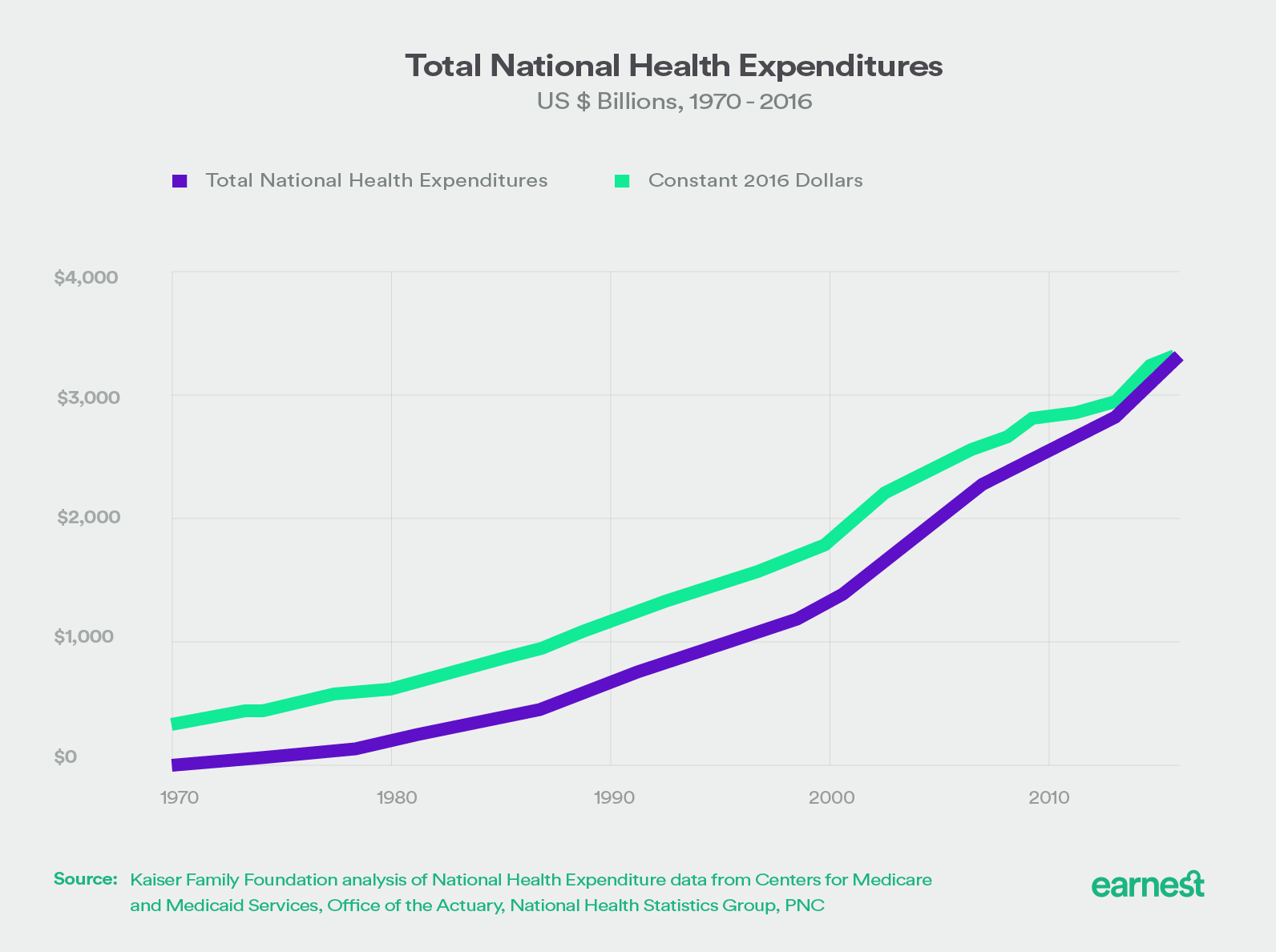 total national health