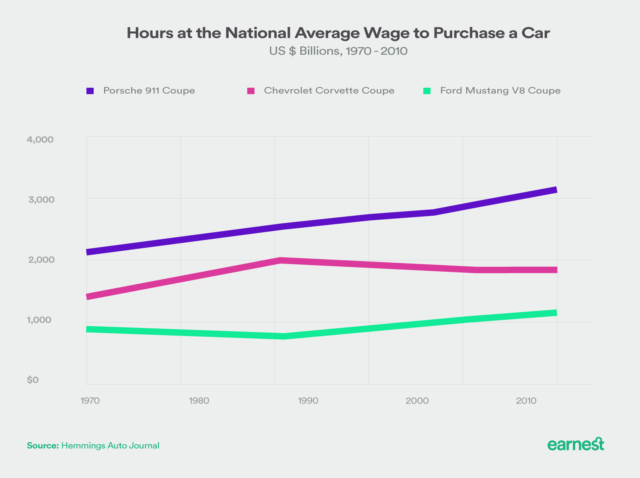 hours to purchase car